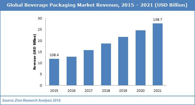 Global Beverage Packaging Market