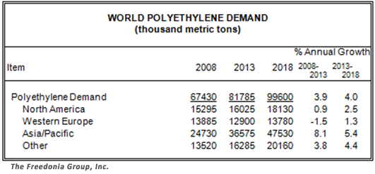 world PE demand