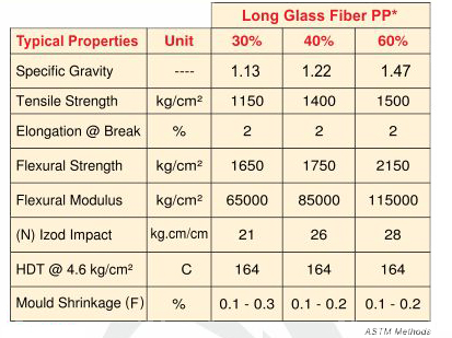 Long Glass Fibre Polypropylene And Nylon Compounds From