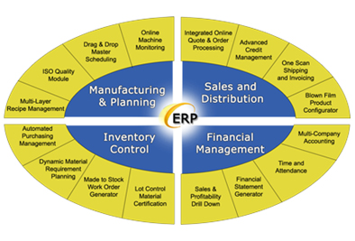 information systems in scm and erp essay