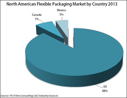 North American Flexible Packaging Market by Country 2013