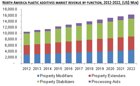 North America plastic additives market