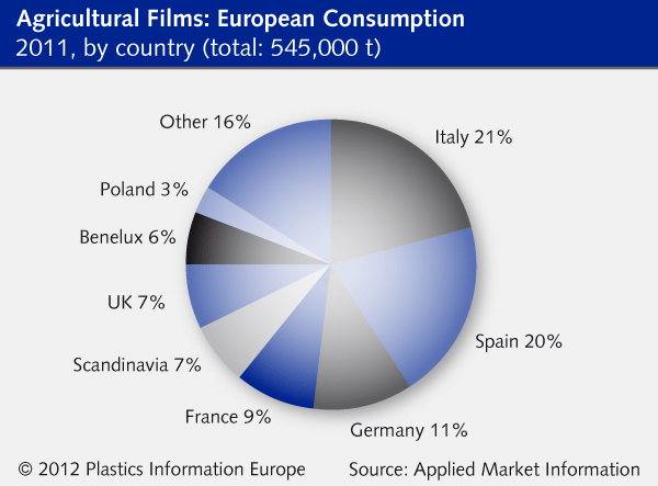 Agicultural Films: European Consumption