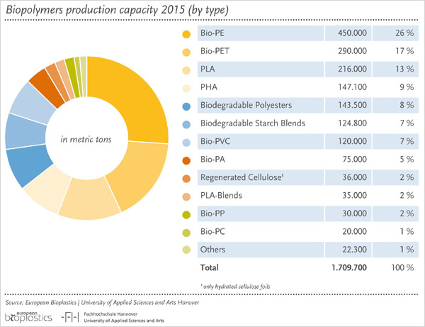 Bioplastic production capacity global distribution by ...