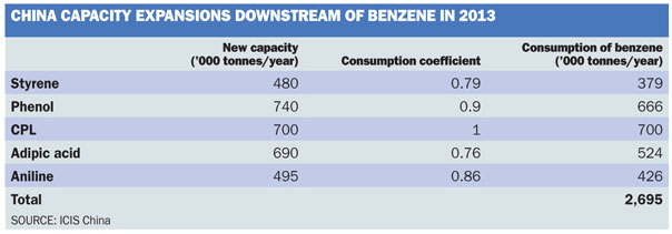China Capacity Expansions Downstream of Benzene in 2013