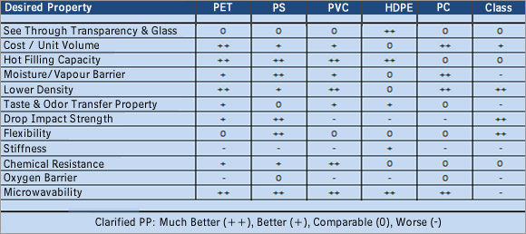 Clarified Polypropylene, PP, Packaging of food, beverages, bottles