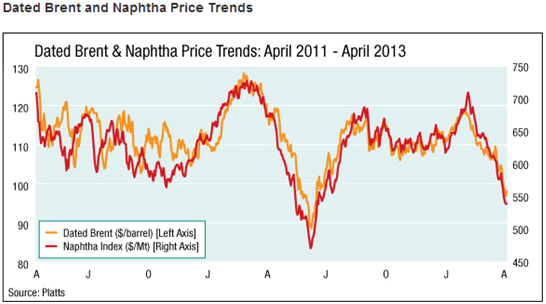 Dated Brent And Naptha Price Trends
