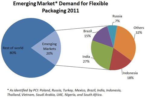 Emerging Market Demand for Flexible Packaging 2011