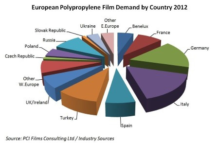 European polypropylene film demand by country