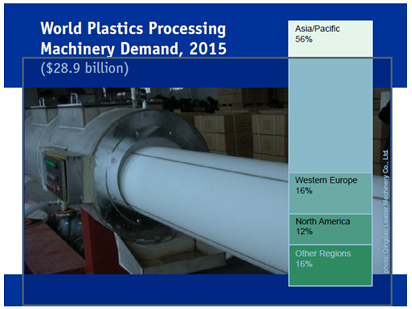 Global demand for plastics processing machinery