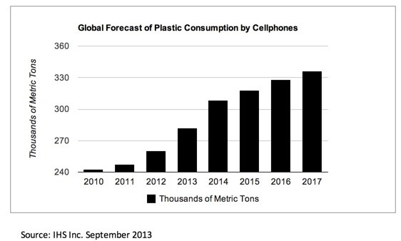 Global forecast of plastic consumption by cellphones