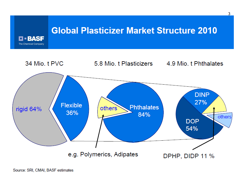 Global Plasticizer Market Structure 2010