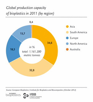 Global production capacity bioplastics in 2011