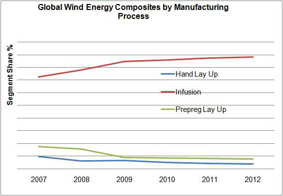 global-wind-energy-composites-by-manufacturing-process