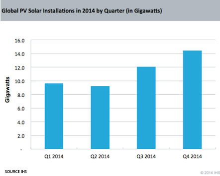 global-solar-PV-installations