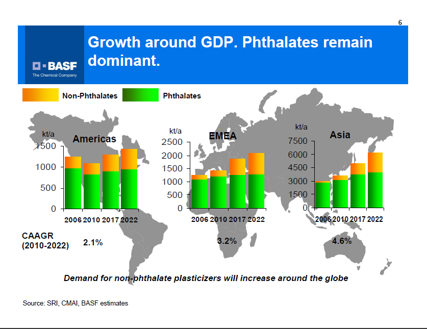 Growth around GDP. Phthalates remain