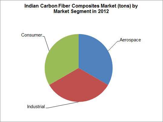indian-carbon-fiber-composites-market-by-market-segment-in-2012