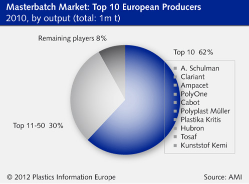 European masterbatch consumption to rise from 900,000 tons to about