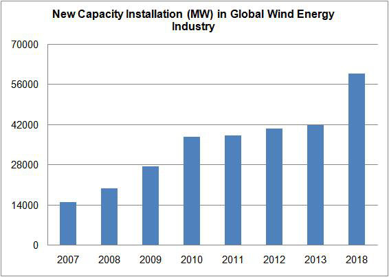 new-capacity-installation-mw-in-global-wind-energy-industry