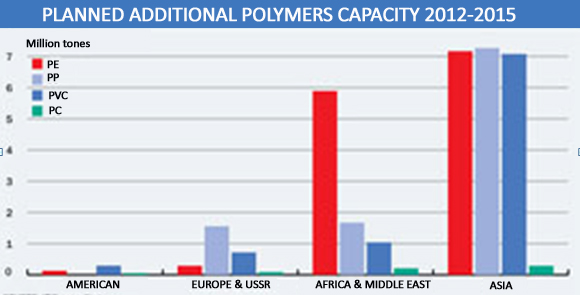 planned additional polymers capacity 2012-2015