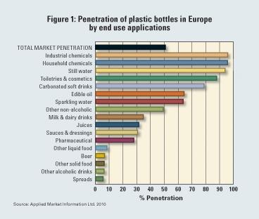 Demand for flexible packaging chemical polyethylene terephthalate