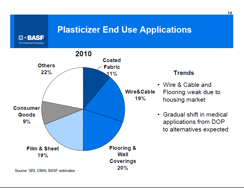Plasticizer End Use Applications