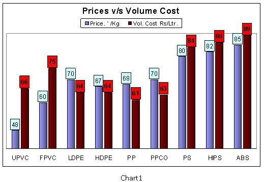 Prices v/s Volume Cost