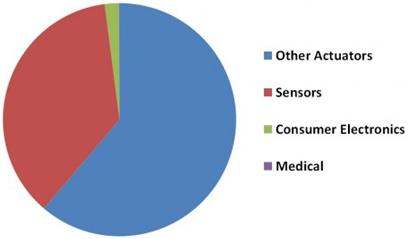 Revenue in US$ million 2013 : Source: IDTechEx