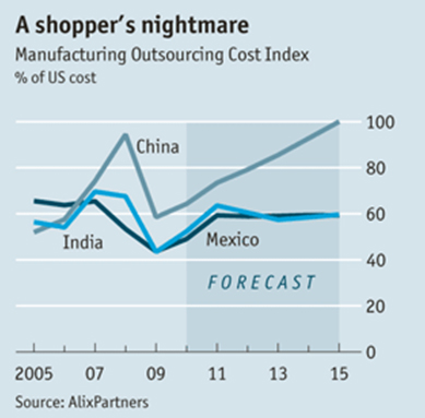 A Shopper's nightmare - Manufacturing Outsourcing Cost Index % of US cost