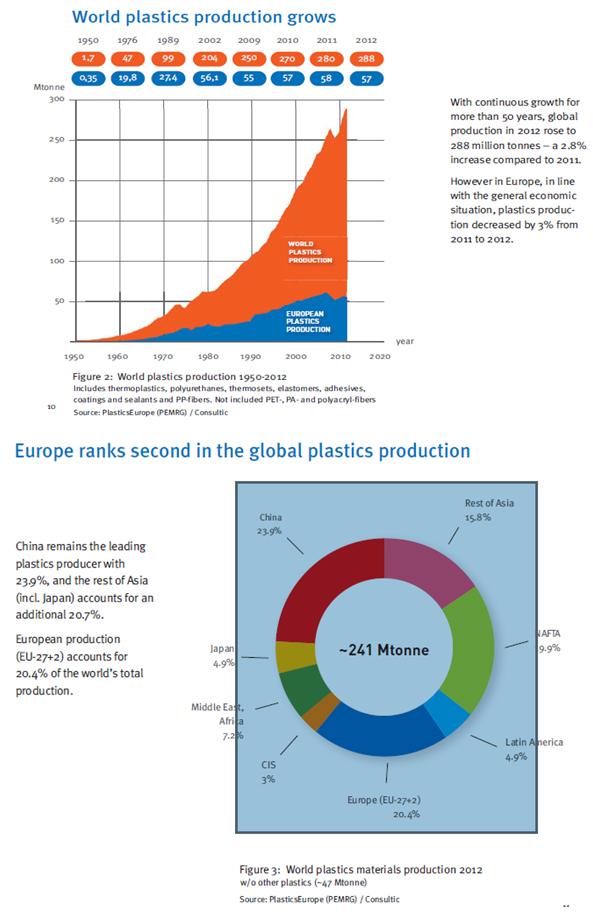 World Plastics Production Grows