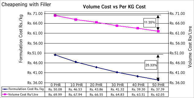 What is Volume Cost?