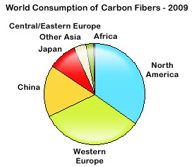 World Consumption of Carbon Fibers - 2009