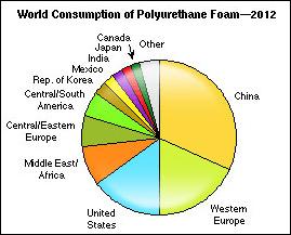 World Consumption of PU foam