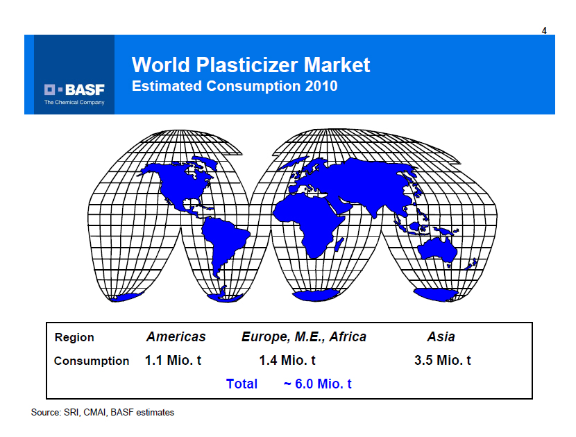 World Plasticizer Market