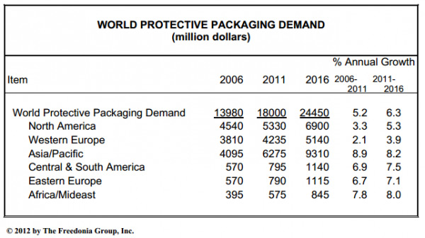 world protective packaging demand