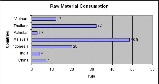 Consumption of plastic in india