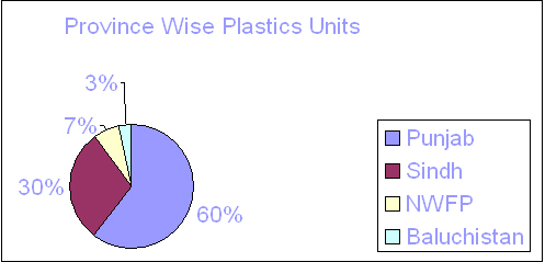 An Overview of Pakistan's Plastics Industry